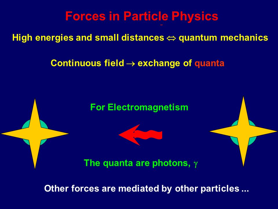 + Forces in Physics Classically, forces are described by + Field chargesand fields + +