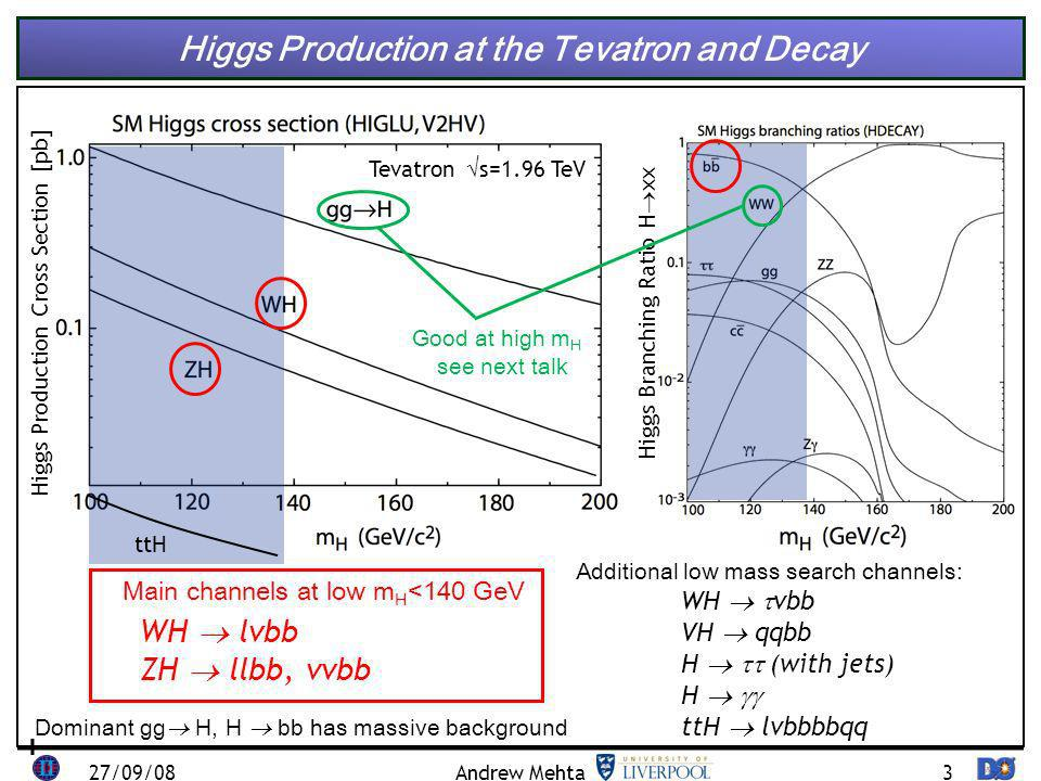 3 Higgs Production at the Tevatron and Decay Higgs Production Cross Section [pb] Higgs Branching Ratio H xx WH lvbb ZH llbb, vvbb Main channels at low