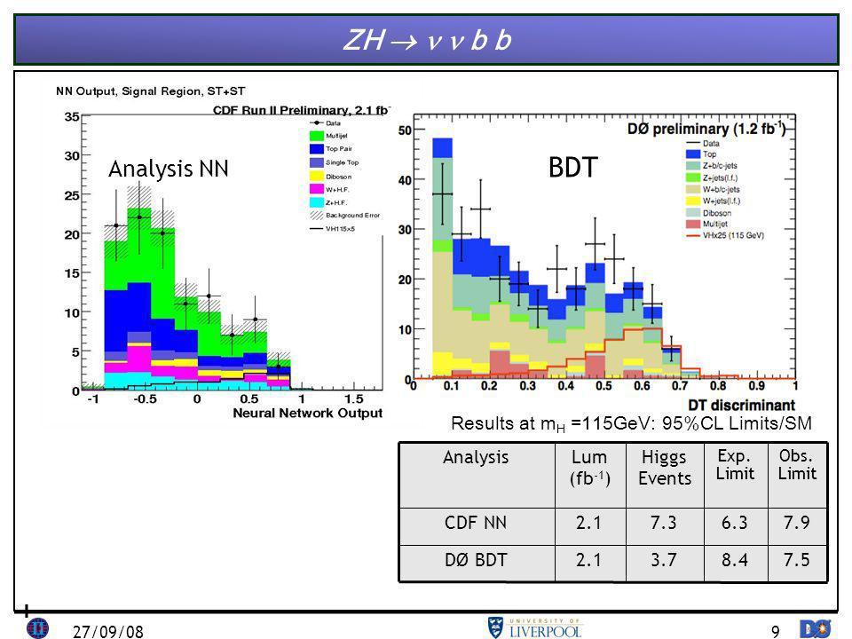 9 ZH b b BDT Analysis NN 27/09/08 2.1 Lum (fb -1 ) Obs.
