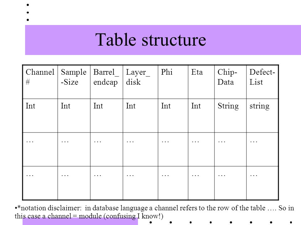 Table structure Channel # Sample -Size Barrel_ endcap Layer_ disk PhiEtaChip- Data Defect- List Int Stringstring …………………… …………………… *notation disclaimer: in database language a channel refers to the row of the table ….