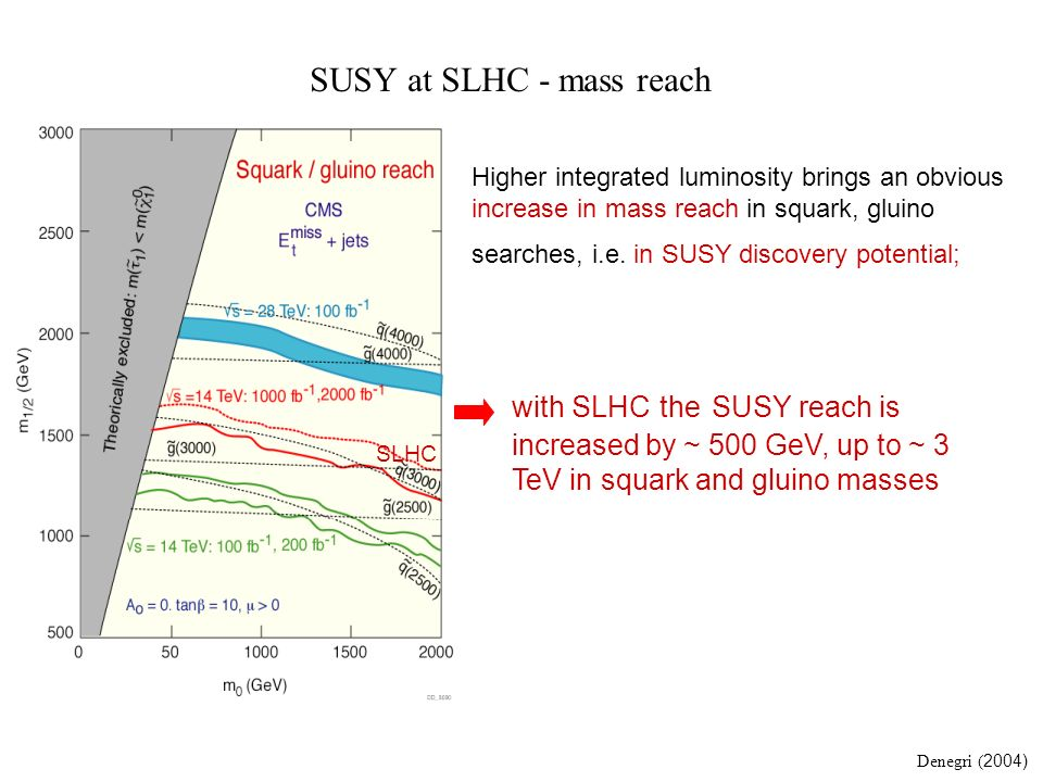 SUSY at SLHC - mass reach Higher integrated luminosity brings an obvious increase in mass reach in squark, gluino searches, i.e. in SUSY discovery pot