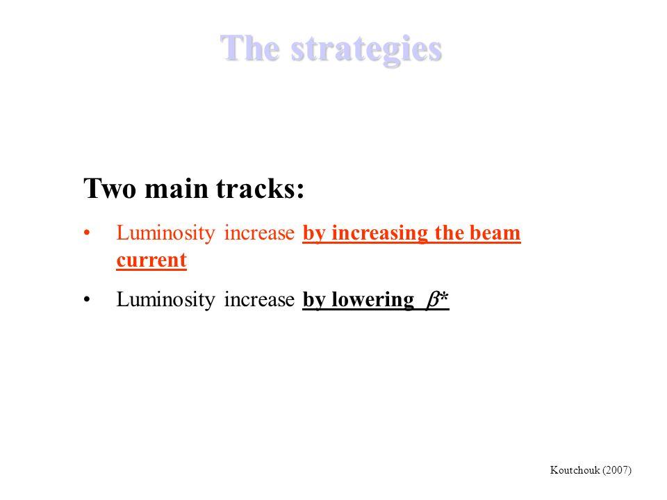 The strategies Two main tracks: Luminosity increase by increasing the beam current Luminosity increase by lowering * Koutchouk (2007)