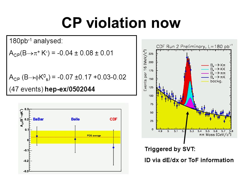 CP violation now 180pb -1 analysed: A CP (B + K - ) = -0.04 ± 0.08 ± 0.01 A CP (B K 0 s ) = -0.07 ±0.17 +0.03-0.02 (47 events) hep-ex/0502044 Triggered by SVT: ID via dE/dx or ToF information