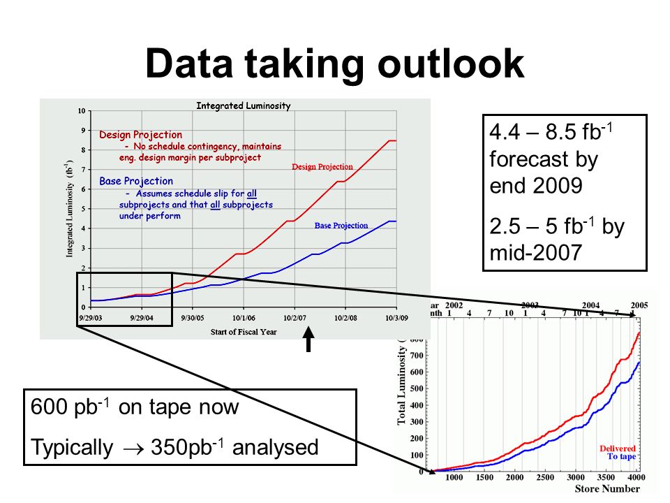 Data taking outlook 4.4 – 8.5 fb -1 forecast by end 2009 2.5 – 5 fb -1 by mid-2007 600 pb -1 on tape now Typically 350pb -1 analysed