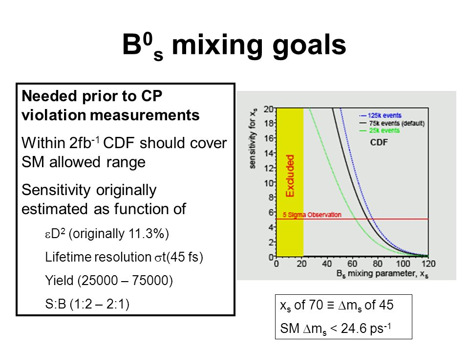 B 0 s mixing goals Needed prior to CP violation measurements Within 2fb -1 CDF should cover SM allowed range Sensitivity originally estimated as function of D 2 (originally 11.3%) Lifetime resolution t(45 fs) Yield (25000 – 75000) S:B (1:2 – 2:1) x s of 70 m s of 45 SM m s < 24.6 ps -1