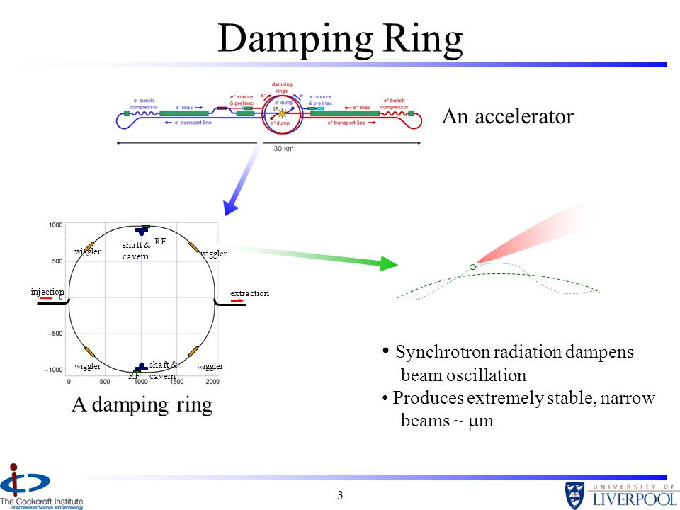 3 Damping Ring An accelerator Synchrotron radiation dampens beam oscillation Produces extremely stable, narrow beams ~ m injection extraction wiggler RF shaft & cavern A damping ring