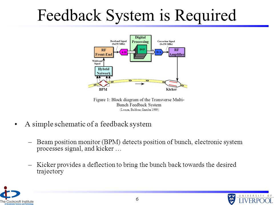 6 Feedback System is Required A simple schematic of a feedback system –Beam position monitor (BPM) detects position of bunch, electronic system processes signal, and kicker … –Kicker provides a deflection to bring the bunch back towards the desired trajectory (Lonza, Bulfone, Gamba 1999)