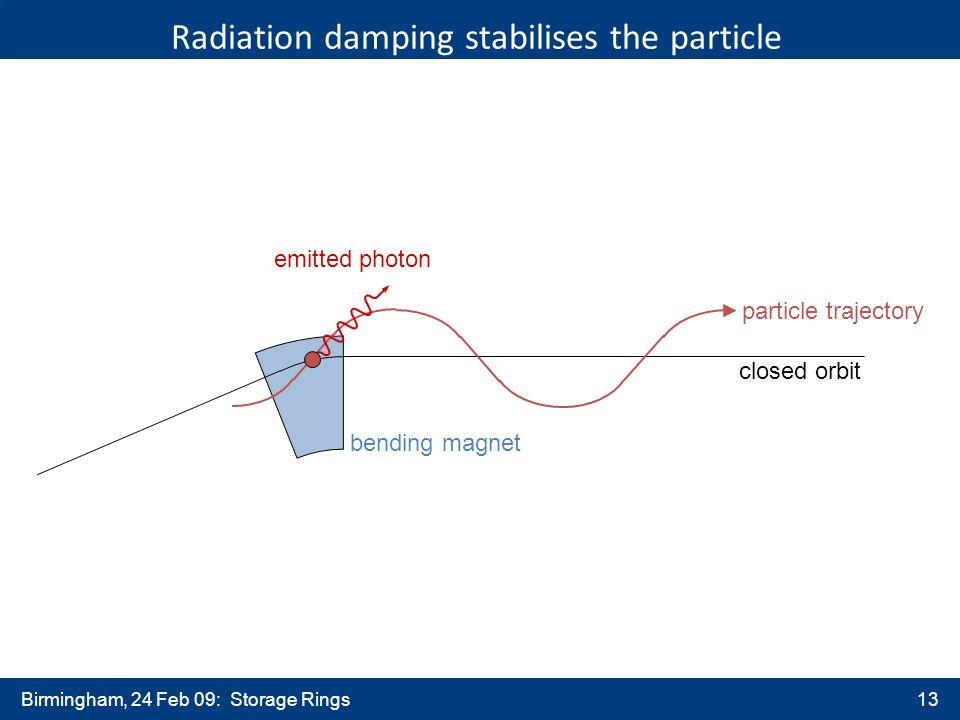 Birmingham, 24 Feb 09: Storage Rings13 Radiation damping stabilises the particle particle trajectory closed orbit emitted photon bending magnet