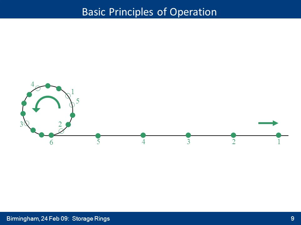 Birmingham, 24 Feb 09: Storage Rings9 Basic Principles of Operation