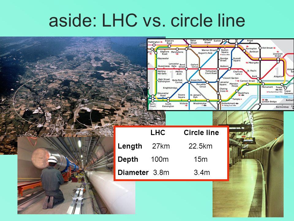 aside: LHC vs. circle line LHC Circle line Length 27km 22.5km Depth 100m 15m Diameter 3.8m 3.4m