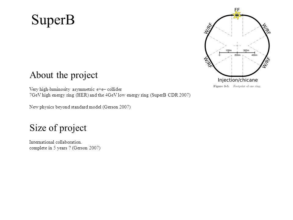 SuperB About the project Very high-luminosity asymmetric e+e– collider 7GeV high energy ring (HER) and the 4GeV low energy ring (SuperB CDR 2007) New physics beyond standard model (Gerson 2007) Size of project International collaboration.