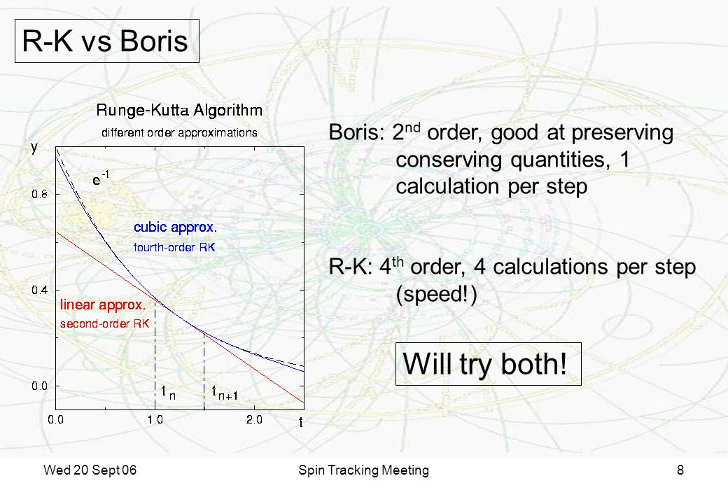 Wed 20 Sept 06Spin Tracking Meeting8 Boris: 2 nd order, good at preserving conserving quantities, 1 calculation per step R-K: 4 th order, 4 calculations per step (speed!) R-K vs Boris Will try both!