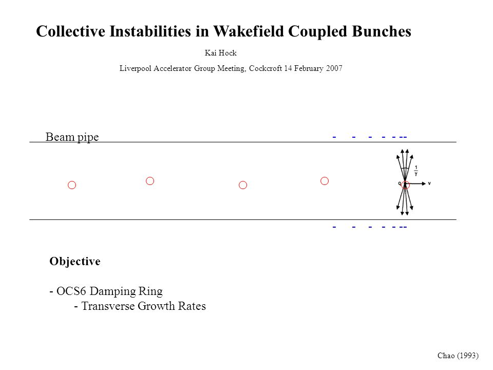 Uniform Resistive Wall Transverse Force No wakefield this side Chao (1993) Wake potential