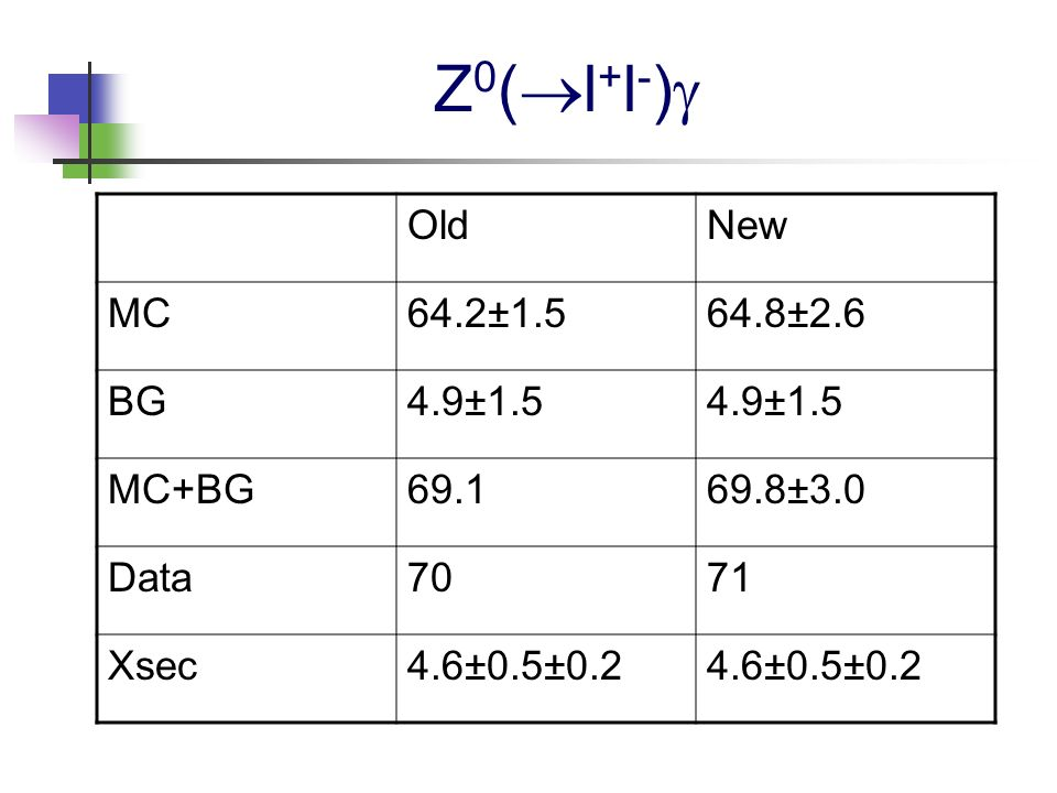 Z 0 ( l + l - ) OldNew MC64.2±1.564.8±2.6 BG4.9±1.5 MC+BG69.169.8±3.0 Data7071 Xsec4.6±0.5±0.2