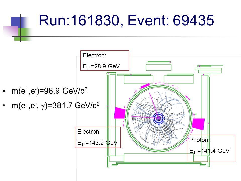 Run:161830, Event: 69435 m(e +,e - )=96.9 GeV/c 2 m(e +,e -, )=381.7 GeV/c 2 Photon: E T =141.4 GeV Electron: E T =28.9 GeV Electron: E T =143.2 GeV