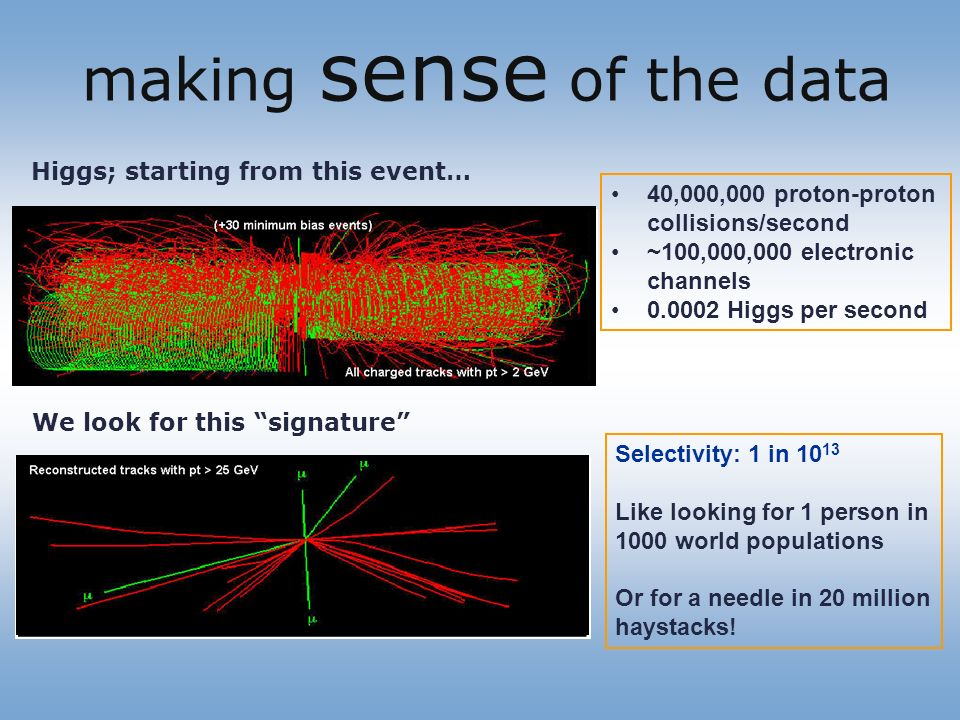 Higgs; starting from this event… We look for this signature Selectivity: 1 in 10 13 Like looking for 1 person in 1000 world populations Or for a needle in 20 million haystacks.