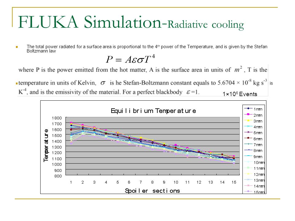FLUKA Simulation- Radiative cooling The total power radiated for a surface area is proportional to the 4 th power of the Temperature, and is given by the Stefan Boltzmann law Assume the emissivity for Titanium is 0.5.