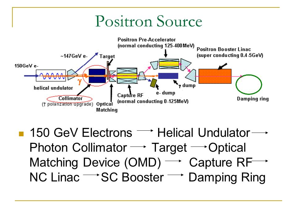 Positron Source 150 GeV Electrons Helical Undulator Photon Collimator Target Optical Matching Device (OMD) Capture RF NC Linac SC Booster Damping Ring