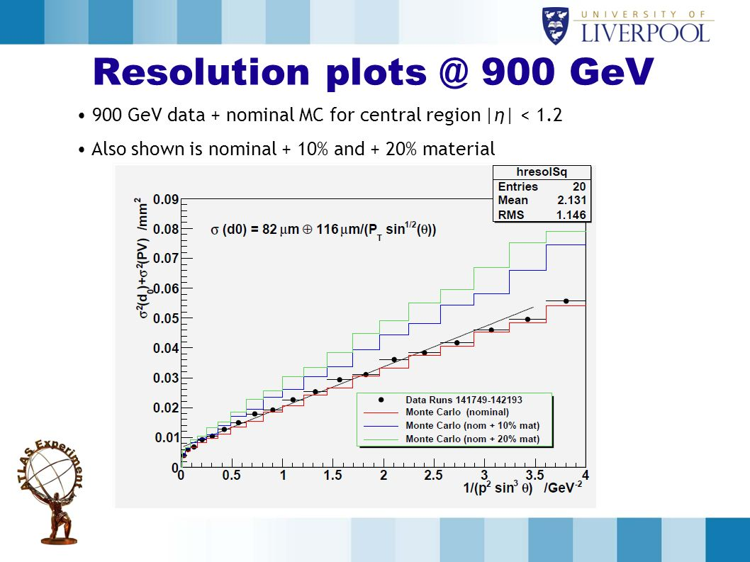 Resolution plots @ 900 GeV 900 GeV data + nominal MC for central region |η| < 1.2 Also shown is nominal + 10% and + 20% material
