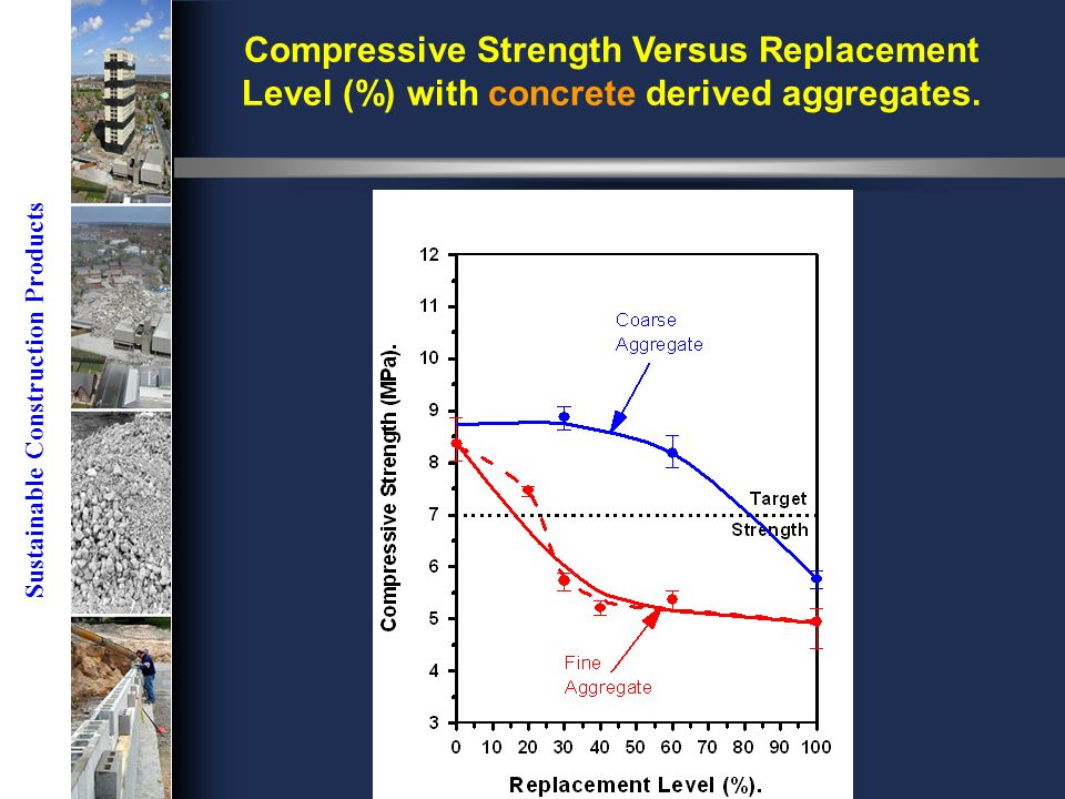 Sustainable Construction Products Compressive Strength Versus Replacement Level (%) with concrete derived aggregates.