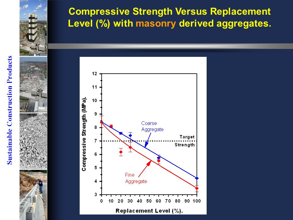 Sustainable Construction Products Compressive Strength Versus Replacement Level (%) with masonry derived aggregates.