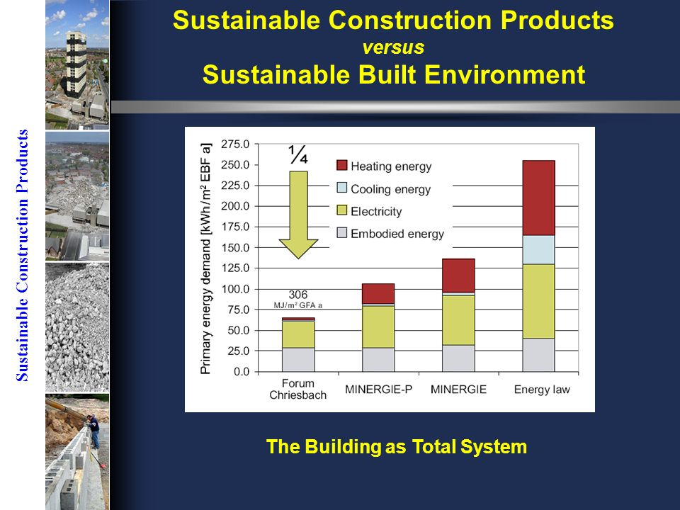 Sustainable Construction Products versus Sustainable Built Environment The Building as Total System