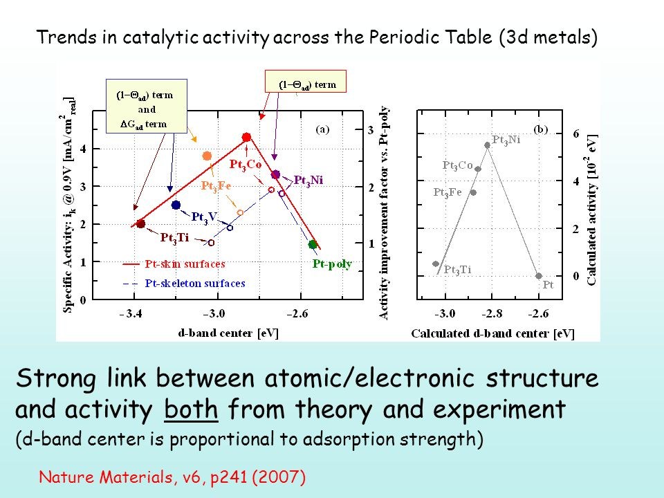 Trends in catalytic activity across the Periodic Table (3d metals) Strong link between atomic/electronic structure and activity both from theory and experiment (d-band center is proportional to adsorption strength) Nature Materials, v6, p241 (2007)