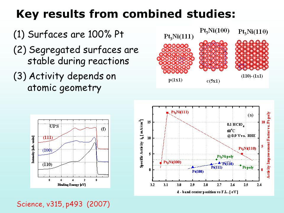Key results from combined studies: (1)Surfaces are 100% Pt (2) Segregated surfaces are stable during reactions (3) Activity depends on atomic geometry Science, v315, p493 (2007)