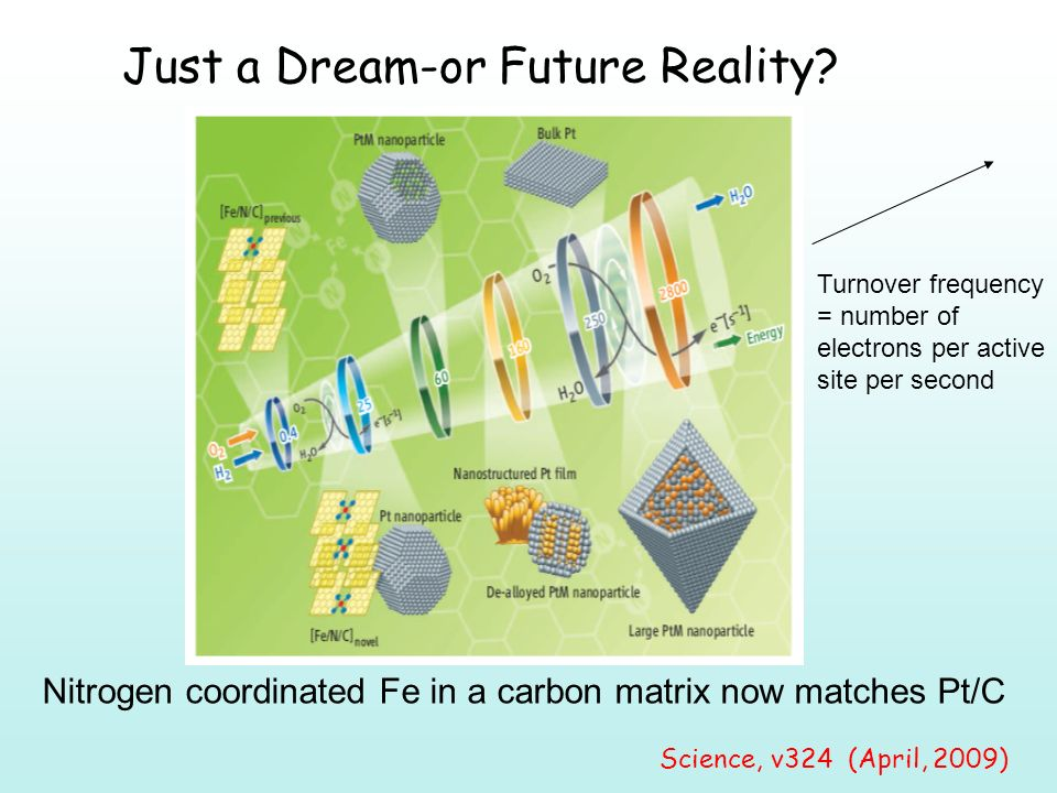 Science, v324 (April, 2009) Just a Dream-or Future Reality.