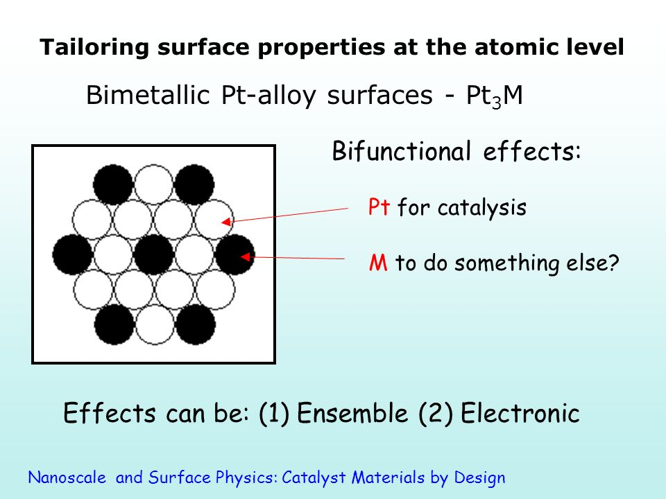 Tailoring surface properties at the atomic level Bifunctional effects: Effects can be: (1) Ensemble (2) Electronic Nanoscale and Surface Physics: Catalyst Materials by Design M to do something else.