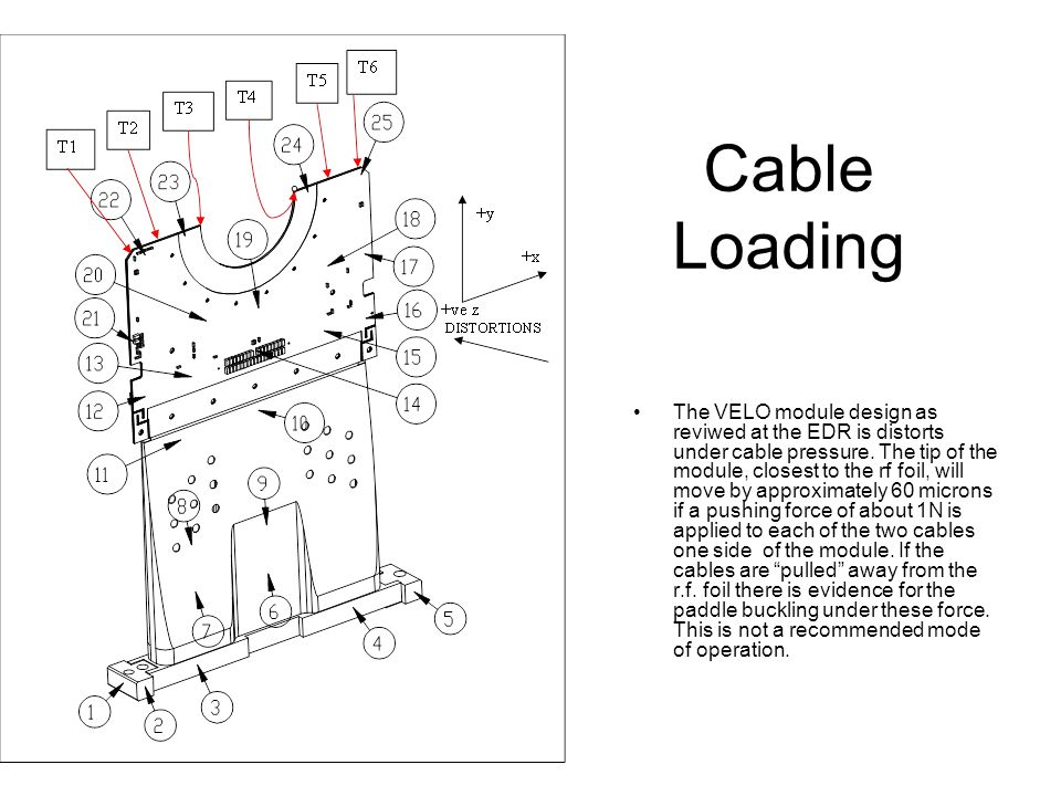 Cable Loading The VELO module design as reviwed at the EDR is distorts under cable pressure.