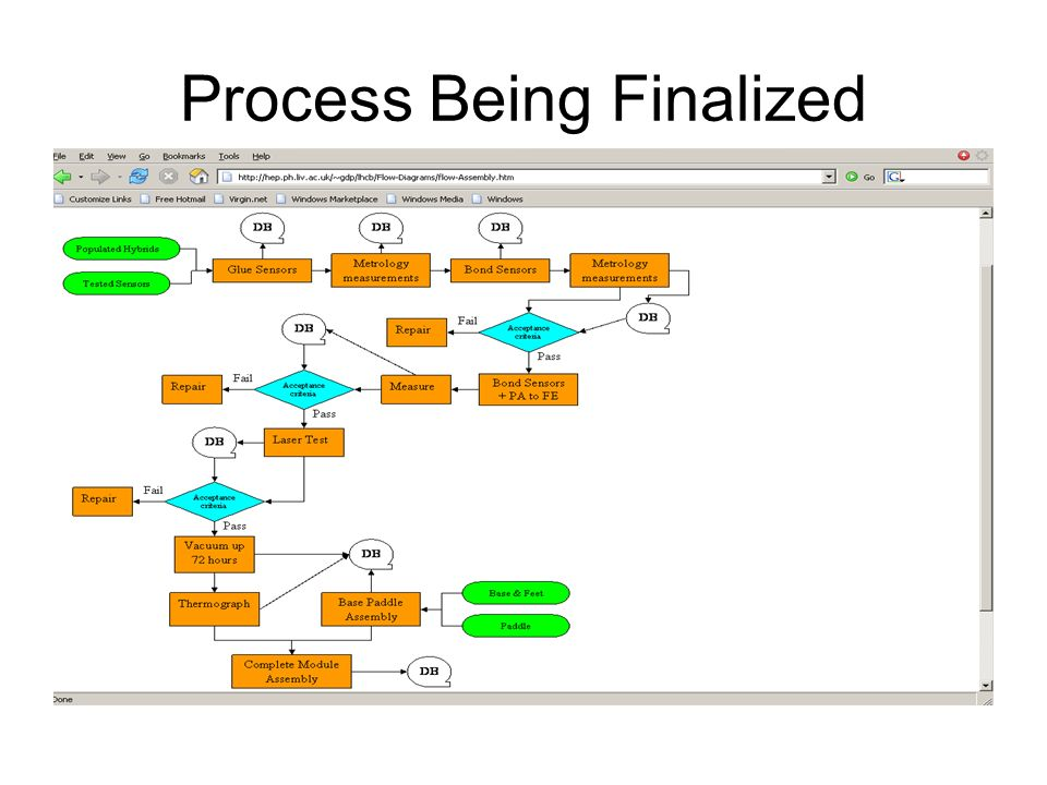 Process Being Finalized