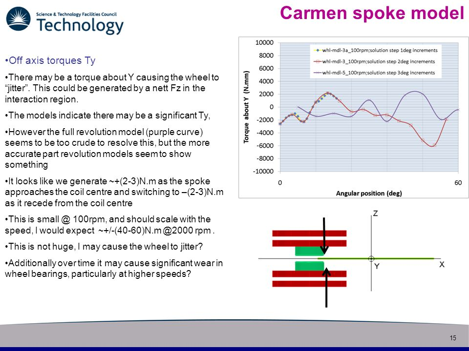 15 Slide title Carmen spoke model Off axis torques Ty There may be a torque about Y causing the wheel to jitter.