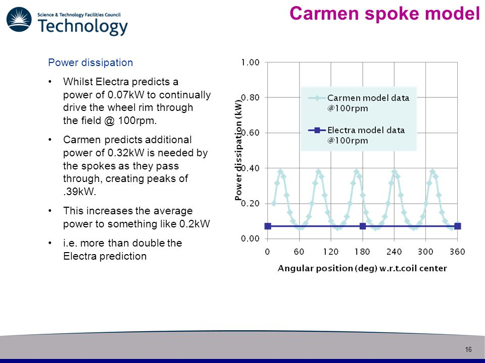 16 Slide title Carmen spoke model Power dissipation Whilst Electra predicts a power of 0.07kW to continually drive the wheel rim through the field @ 100rpm.