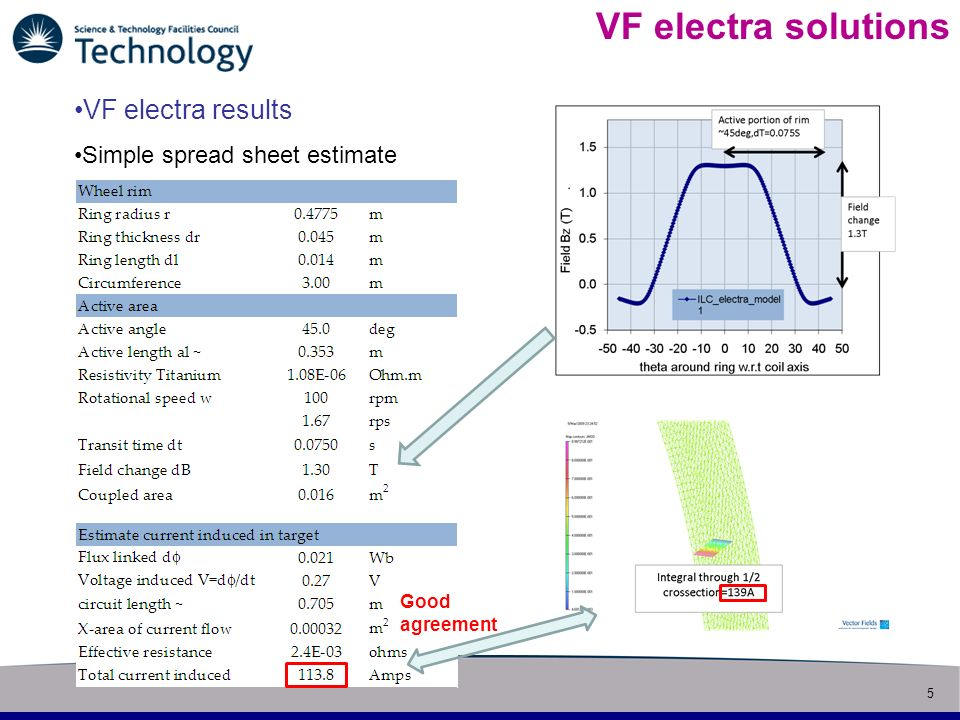 5 Slide title VF electra solutions VF electra results Simple spread sheet estimate Good agreement