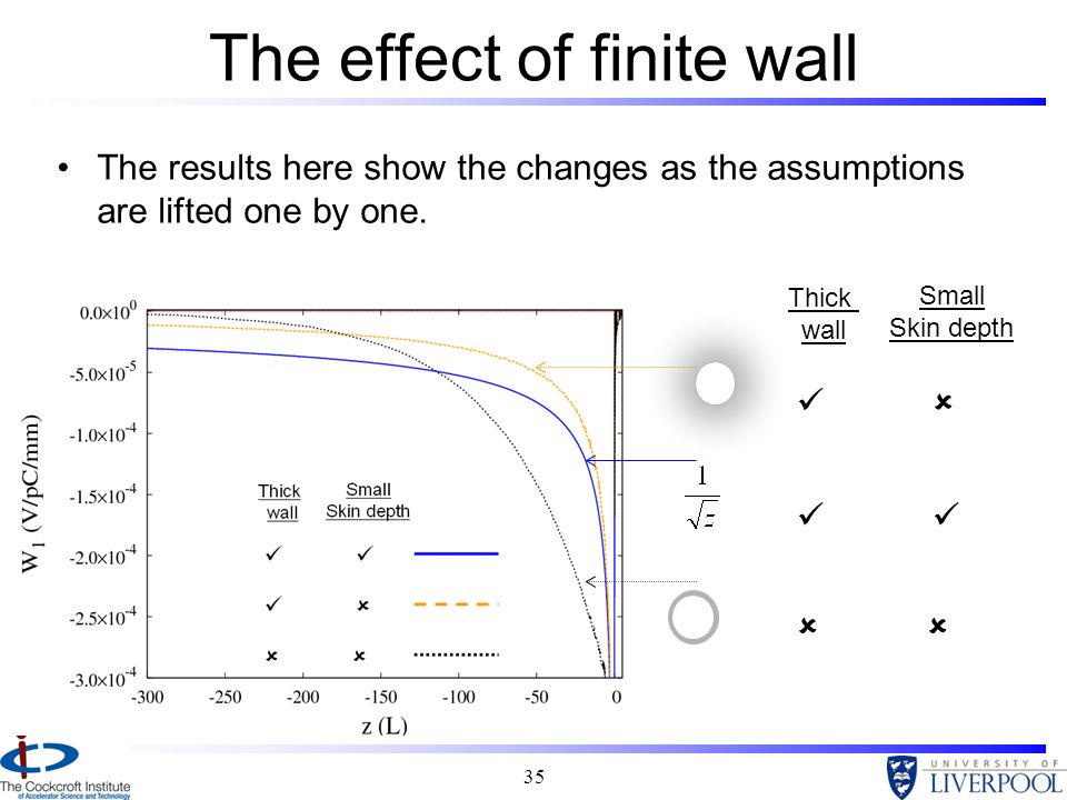 35 The effect of finite wall The results here show the changes as the assumptions are lifted one by one. Thick wall Small Skin depth