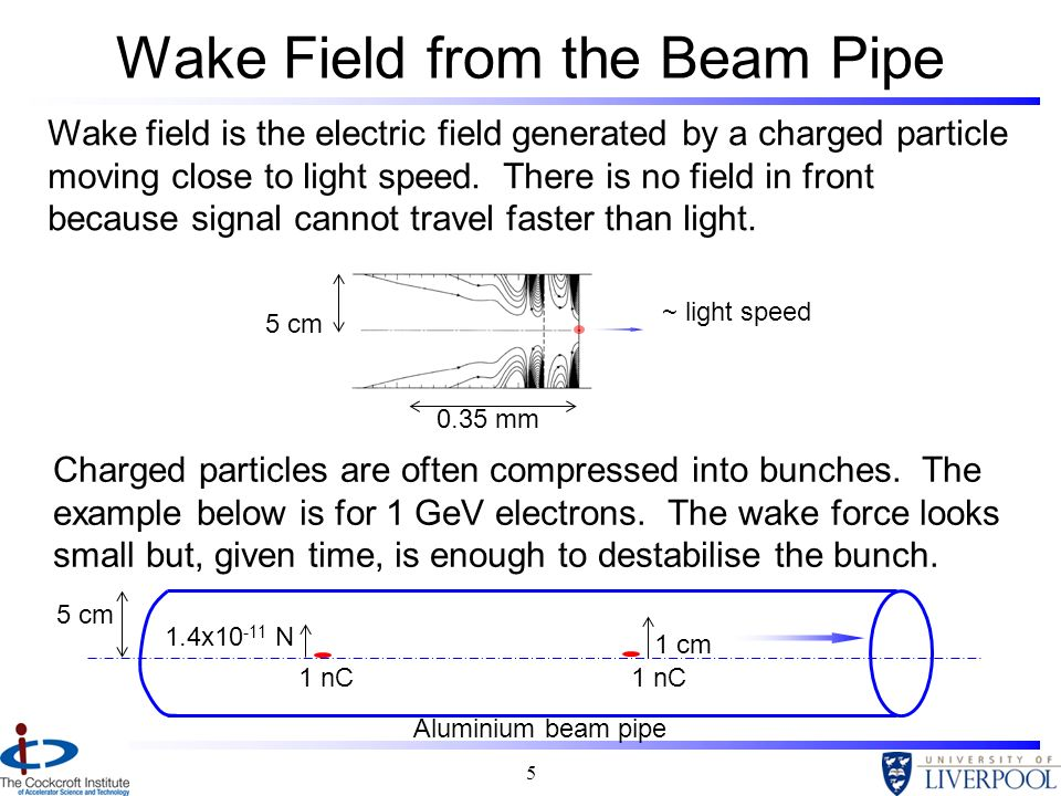 5 Wake Field from the Beam Pipe Wake field is the electric field generated by a charged particle moving close to light speed. There is no field in fro