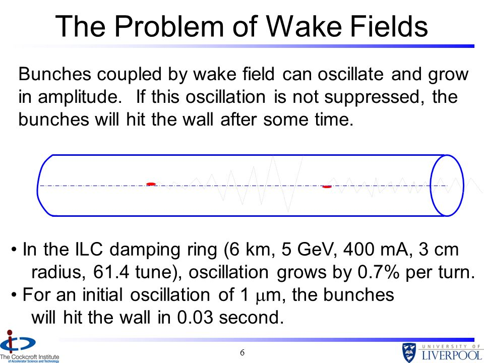 6 The Problem of Wake Fields Bunches coupled by wake field can oscillate and grow in amplitude. If this oscillation is not suppressed, the bunches wil