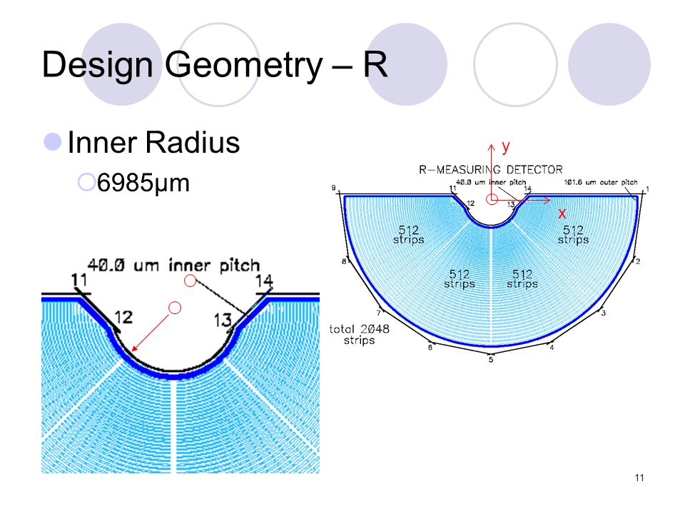 11 Design Geometry – R Inner Radius 6985μm y x