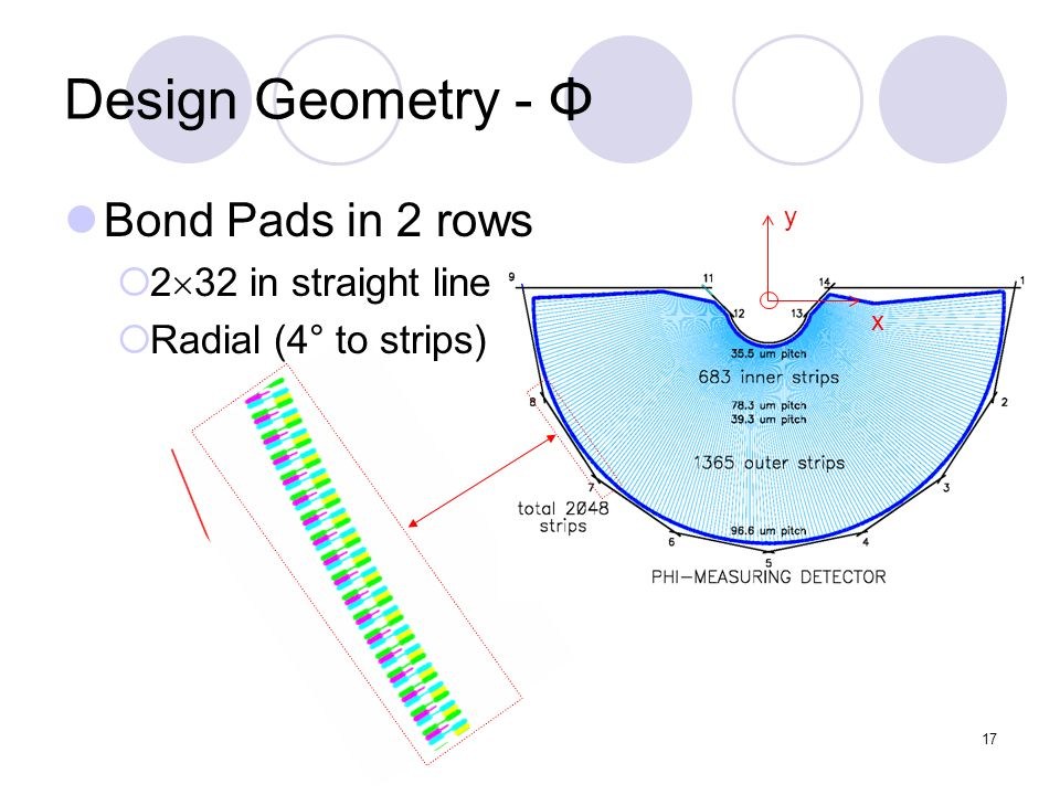 17 y x Design Geometry - Φ Bond Pads in 2 rows 2 32 in straight line Radial (4° to strips)
