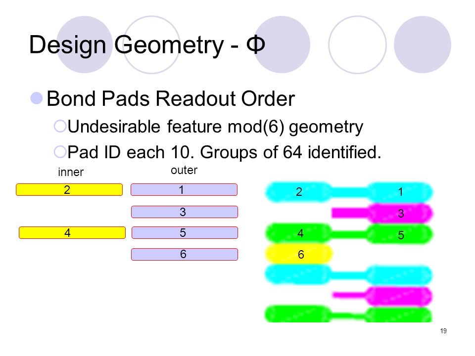 19 Design Geometry - Φ Bond Pads Readout Order Undesirable feature mod(6) geometry Pad ID each 10. Groups of 64 identified. 12 3 4 5 6 12 3 45 6 outer