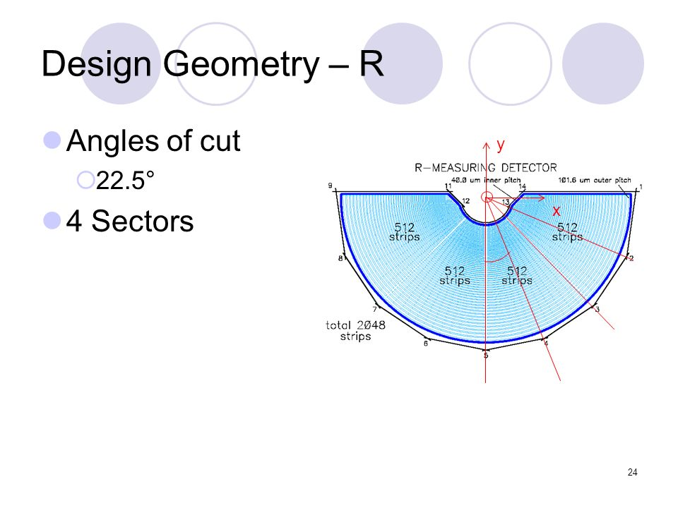24 y x Design Geometry – R Angles of cut 22.5° 4 Sectors