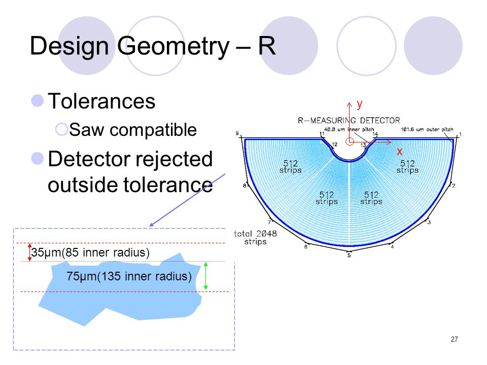 27 Design Geometry – R Tolerances Saw compatible Detector rejected outside tolerance 35μm(85 inner radius) 75μm(135 inner radius) y x