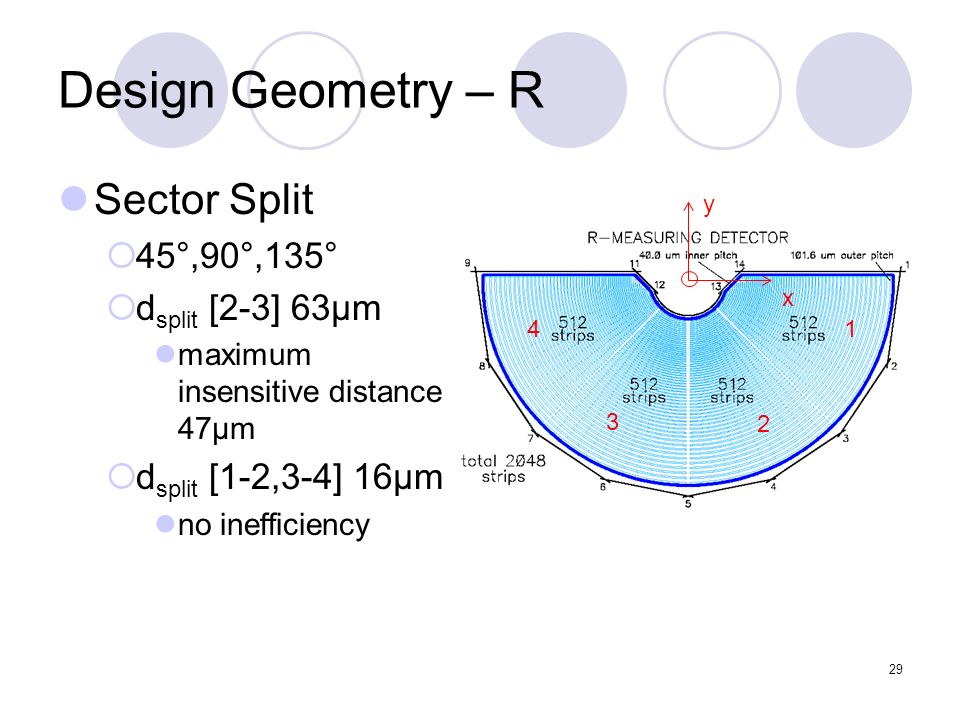 29 Design Geometry – R Sector Split 45°,90°,135° d split [2-3] 63μm maximum insensitive distance 47μm d split [1-2,3-4] 16μm no inefficiency y x 1 2 3 4