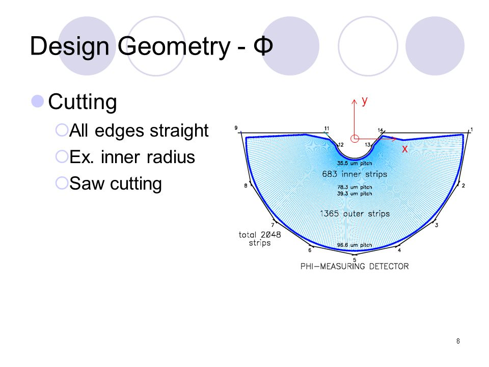29 Design Geometry – R Sector Split 45°,90°,135° d split [2-3] 63μm maximum insensitive distance 47μm d split [1-2,3-4] 16μm no inefficiency y x 1 2 3 4
