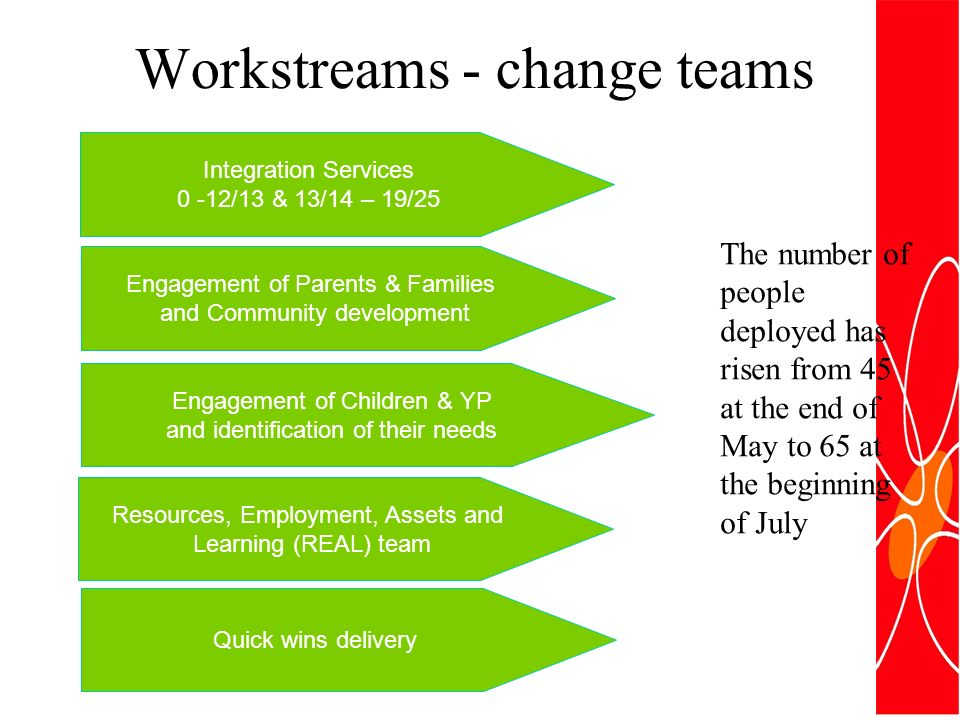 Workstreams - change teams Engagement of Children & YP and identification of their needs Integration Services 0 -12/13 & 13/14 – 19/25 Resources, Employment, Assets and Learning (REAL) team Engagement of Parents & Families and Community development Quick wins delivery The number of people deployed has risen from 45 at the end of May to 65 at the beginning of July