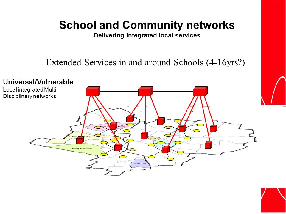 Extended Services in and around Schools (4-16yrs ) Universal/Vulnerable Local integrated Multi- Disciplinary networks School and Community networks Delivering integrated local services