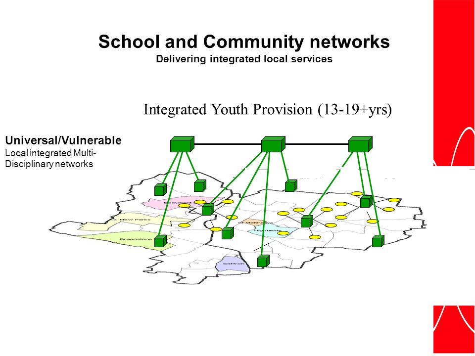 Integrated Youth Provision (13-19+yrs) Universal/Vulnerable Local integrated Multi- Disciplinary networks School and Community networks Delivering integrated local services