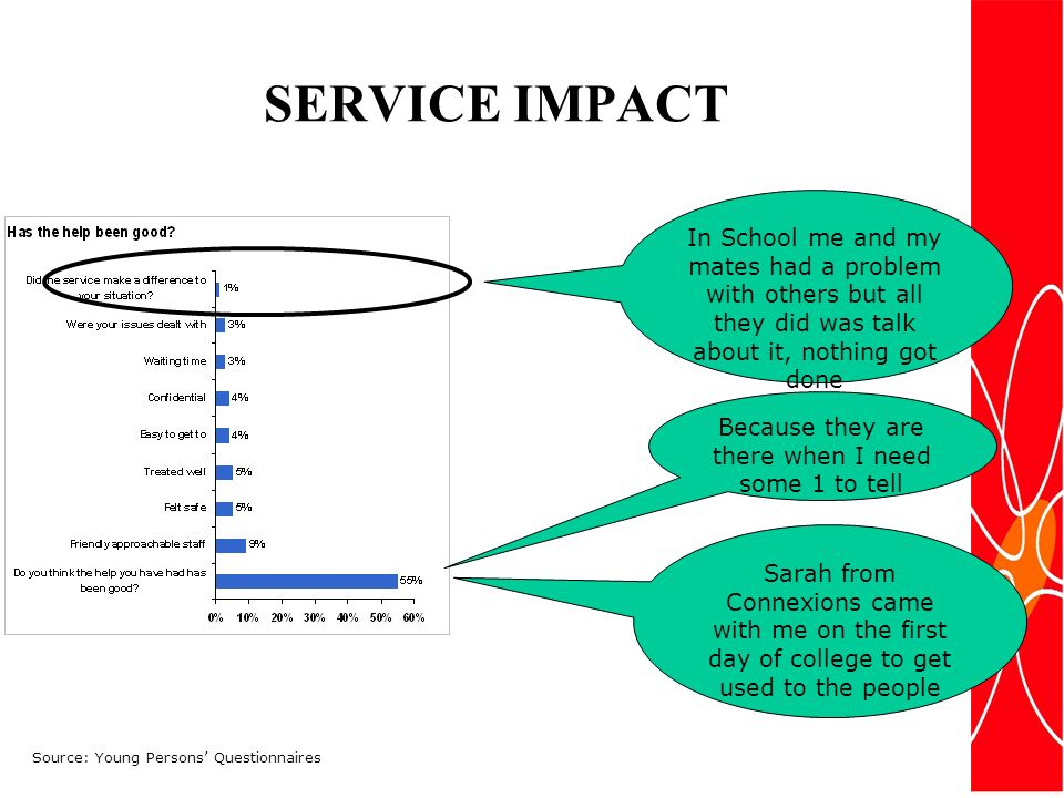 SERVICE IMPACT Because they are there when I need some 1 to tell Sarah from Connexions came with me on the first day of college to get used to the people In School me and my mates had a problem with others but all they did was talk about it, nothing got done Source: Young Persons Questionnaires