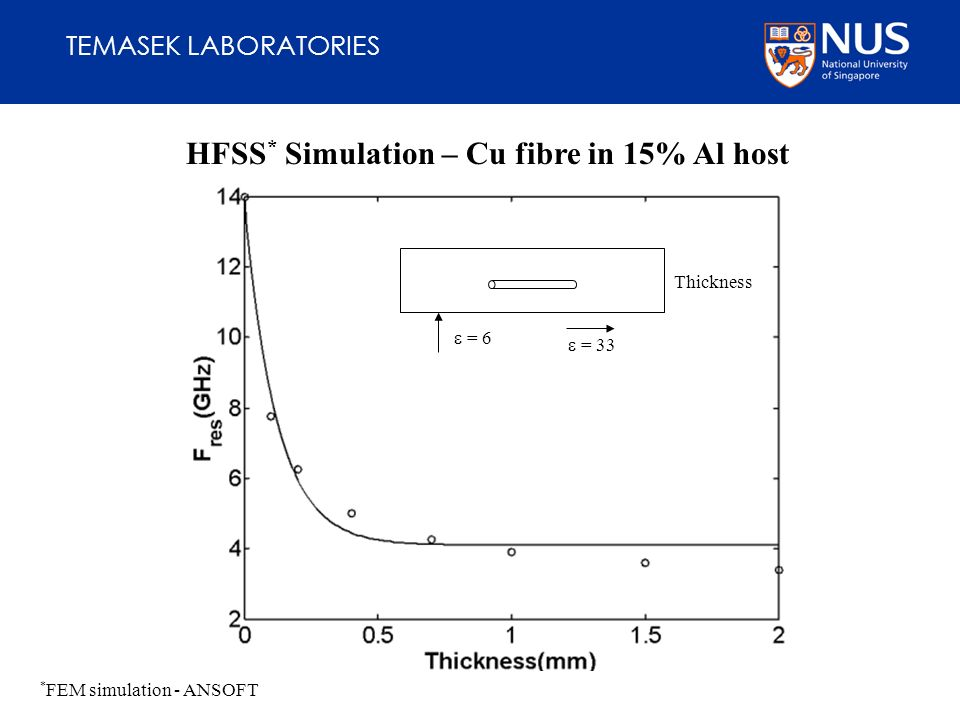 TEMASEK LABORATORIES HFSS * Simulation – Cu fibre in 15% Al host * FEM simulation - ANSOFT Thickness = 6 = 33